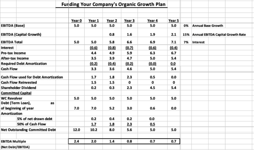 Funding Your Company's Organic Growth | MAST Advisors
