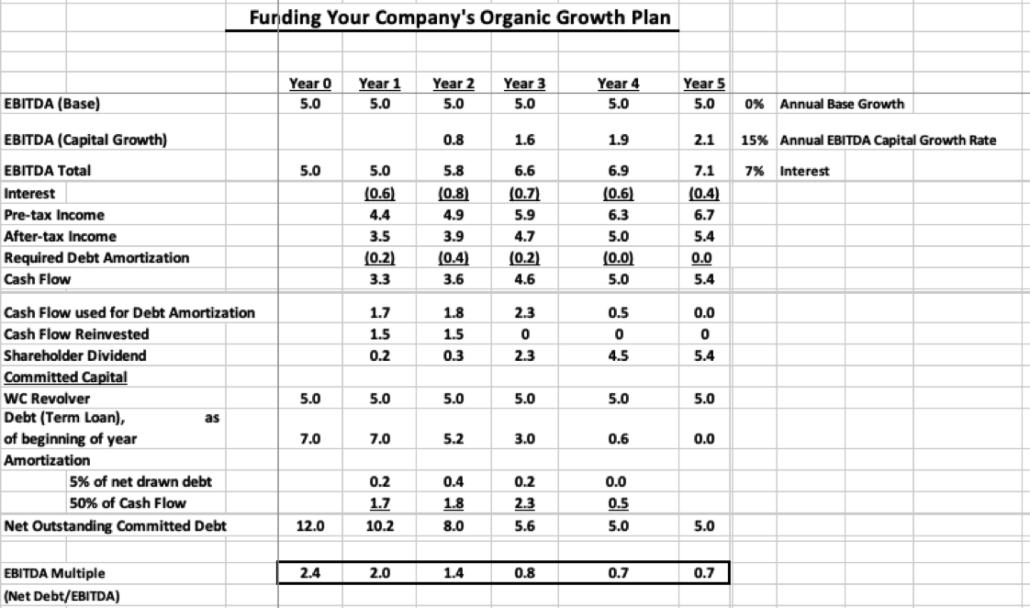 Funding Your Company's Organic Growth | MAST Advisors